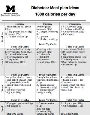 1800 Calorie diet and meal plan