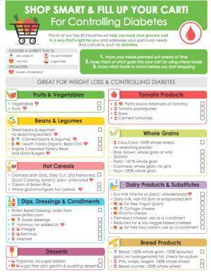Diabetic Diet Chart From Pritikin Longevity Center